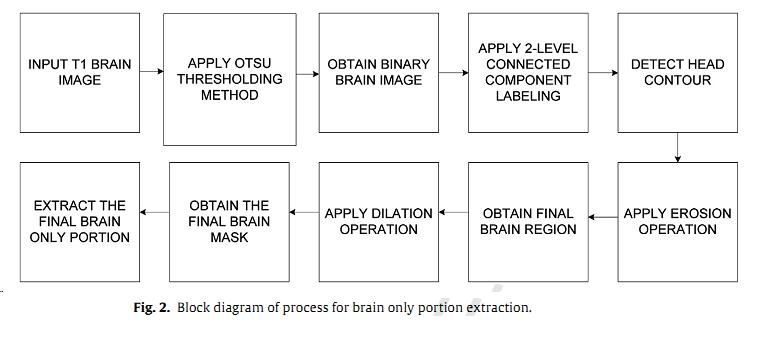 دانلود برنامه قطعه بندی تصویر در متلب (استخراج بخش مغز از تصویر ام آر آی)