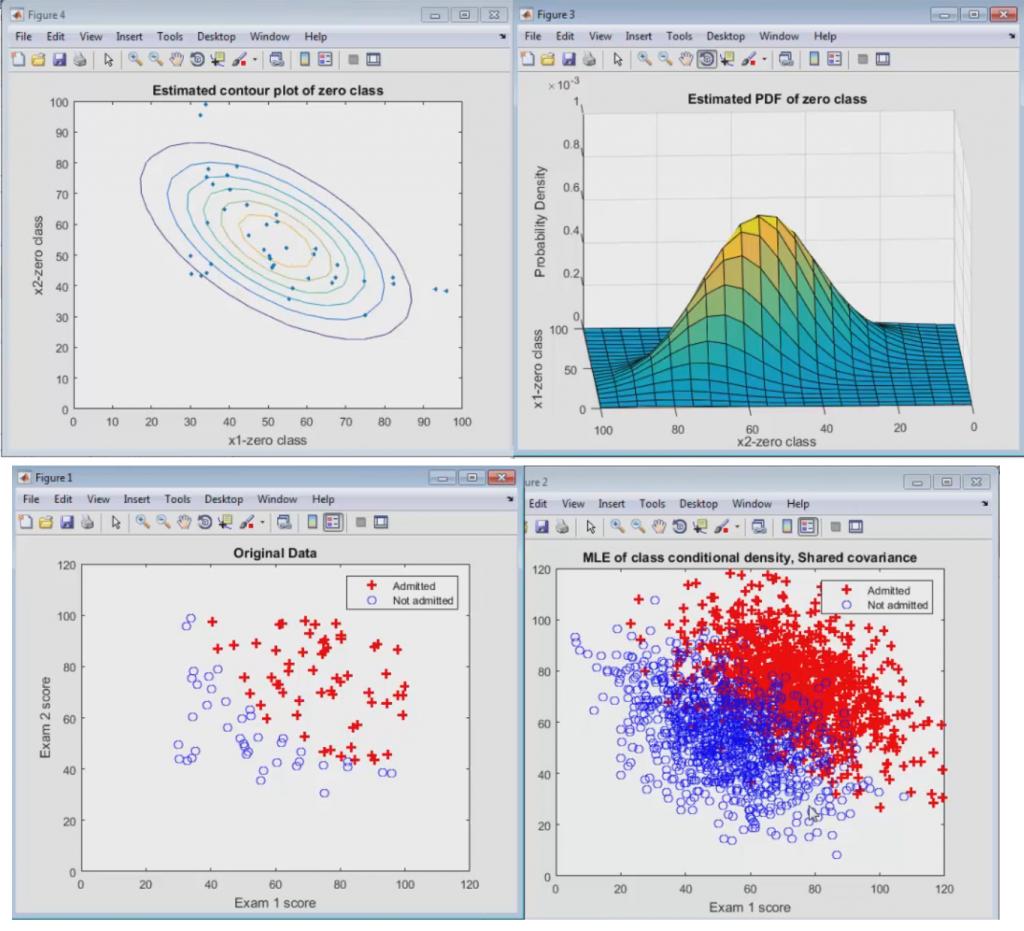 آموزش یادگیری ماشین در متلب – پیاده سازی دسته بندی پارامتریک مبتنی بر Likelihood – قسمت ۱۲