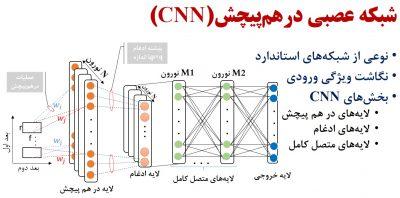 شبکه عصبی کانولوشن DCNN