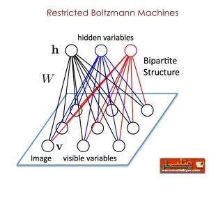 شبکه عصبی RBM