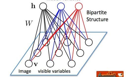 فیلم آموزش شبکه های عصبی مصنوعی در متلب – شبکه بولتزمن RBM – قسمت ۱۷
