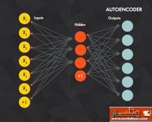 Deep Autoencoder