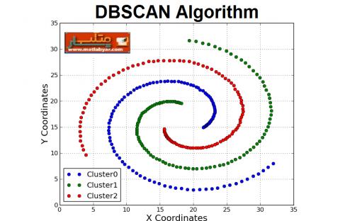 دانلود الگوریتم دسته بندی DBSCAN در متلب