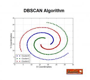 الگوریتم dbscan