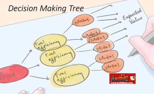 آموزش یادگیری ماشین در متلب – درخت تصمیم گیری (بخش سوم)